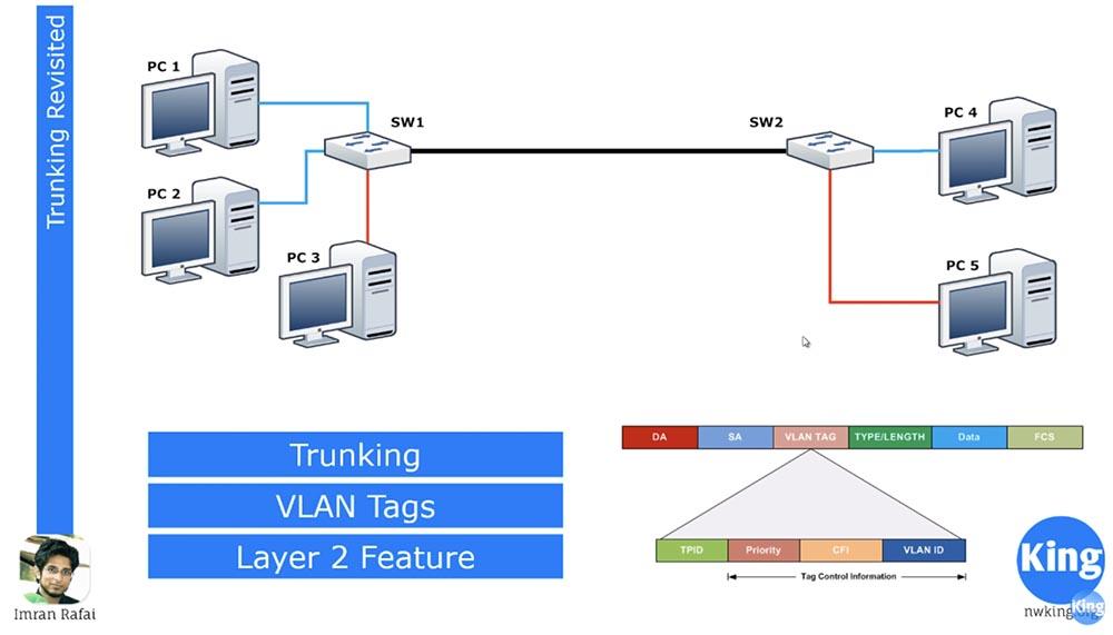 [Перевод] Тренинг Cisco 200-125 CCNA v3.0. День 12. Углубленное изучение VLAN