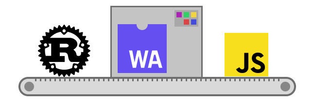 От JavaScript к Rust и обратно: рассказ о wasm-bindgen / Хабр