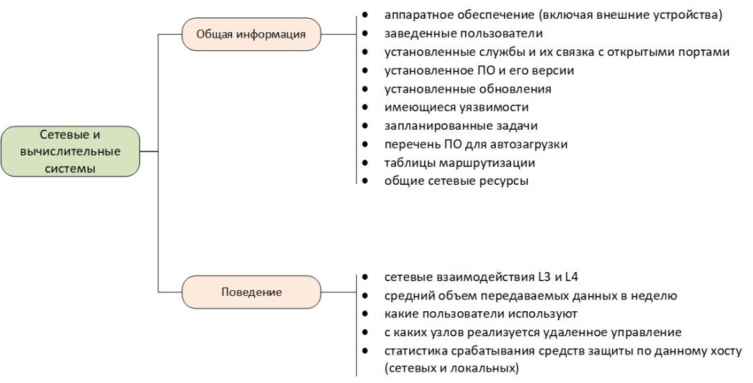 Модель сетевых и вычислительных систем