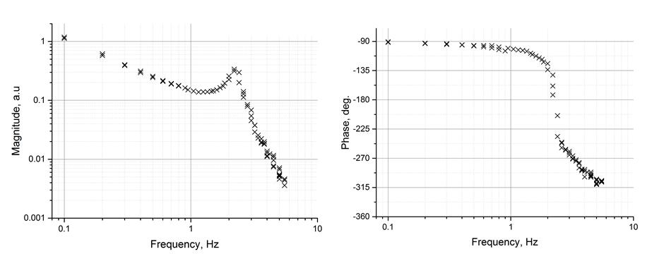 ЛАЧХ и ЛФЧХ, построенные по экспериментальным данным