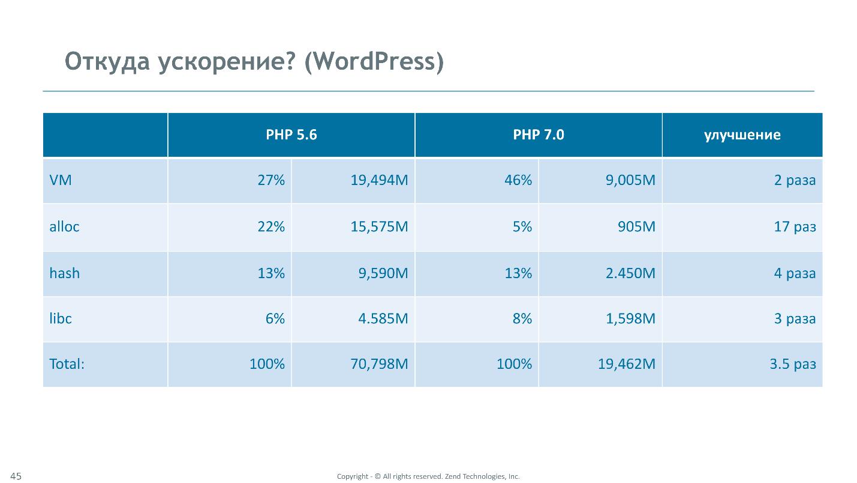 Как мы сделали PHP 7 в два раза быстрее PHP 5. Часть 1: опти