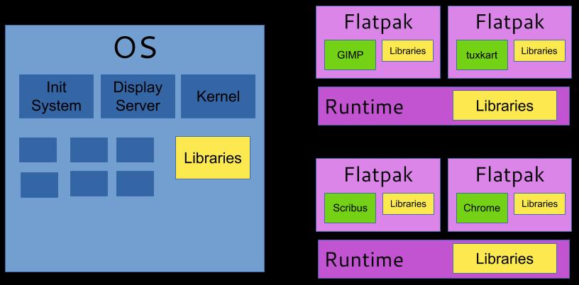 Red Hat Flatpak, DevNation Day, шпаргалка по программированию на Cи и пять вебинаров на русском