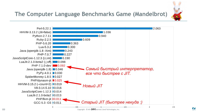Как мы сделали PHP 7 в два раза быстрее PHP 5. Часть 2: оптимизация байт-кода в PHP 7.1