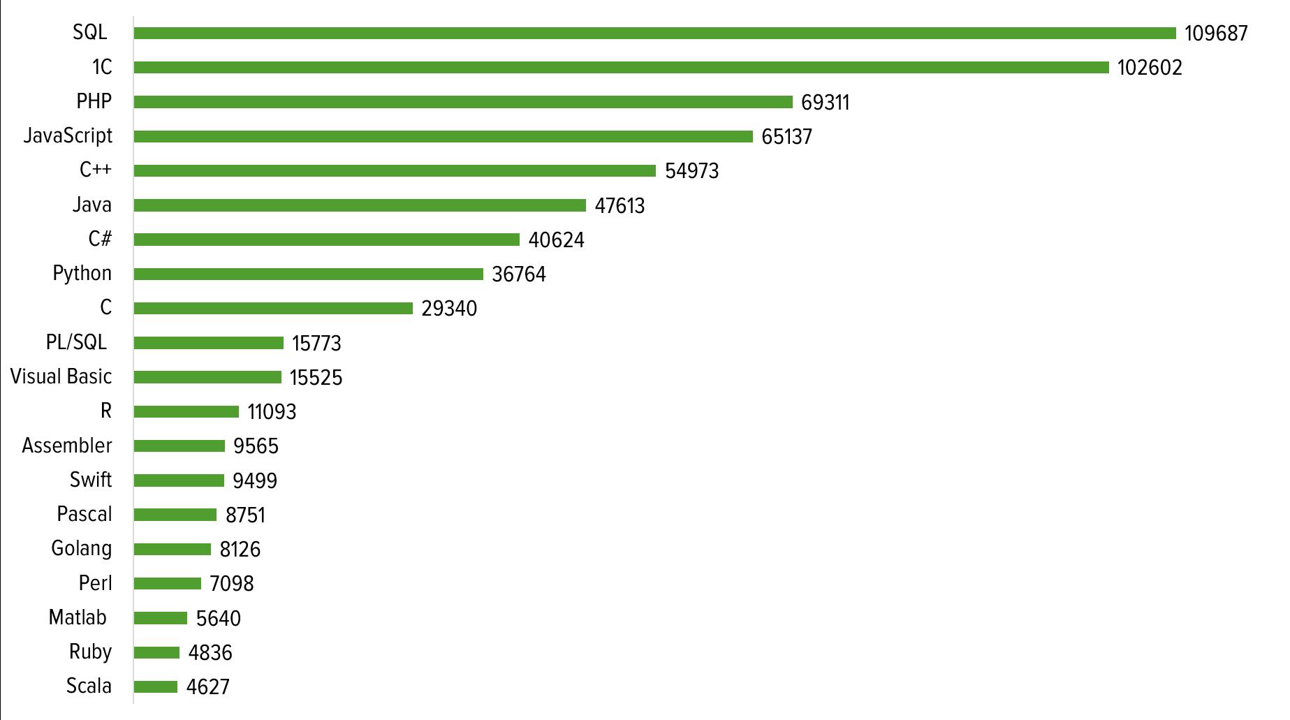 1с программист статистика внедрение 1с в почте россии