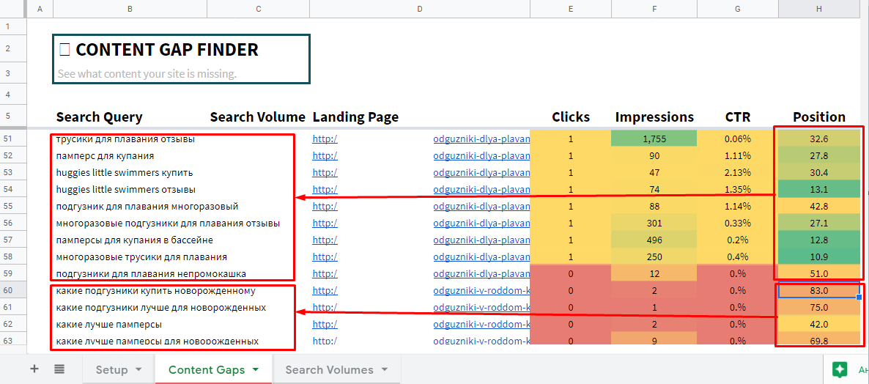 Парсинг и анализ семантики для SEO: 5 бесплатных шаблонов Google Sheets