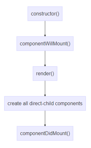 Understanding the life cycle of the React component