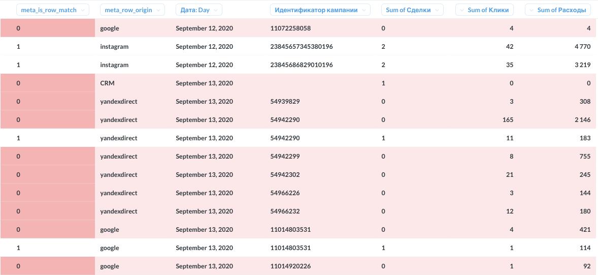 Мета-колонки is_match, row_origin помогают в поиске источников проблем