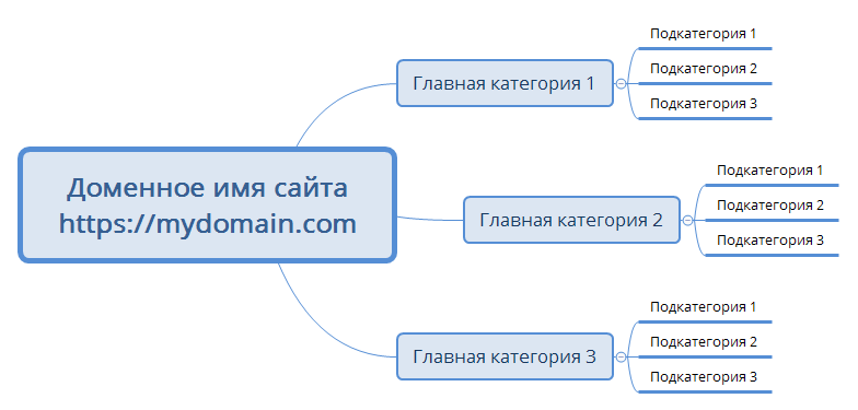 Creation of the structure of the online store: the scheme of categories
