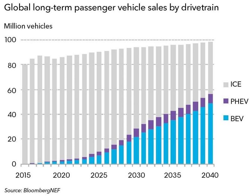 Электромобили и пик продаж топливных автомобилей