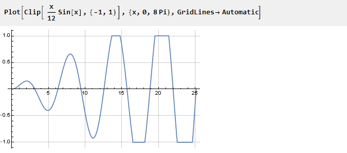Output of the curve function for smoothly limiting parameters, signals and not only in Wolfram Mathematica