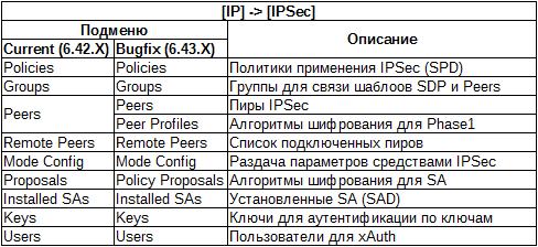 Обзор IPSec в Mikrotik / Хабр
