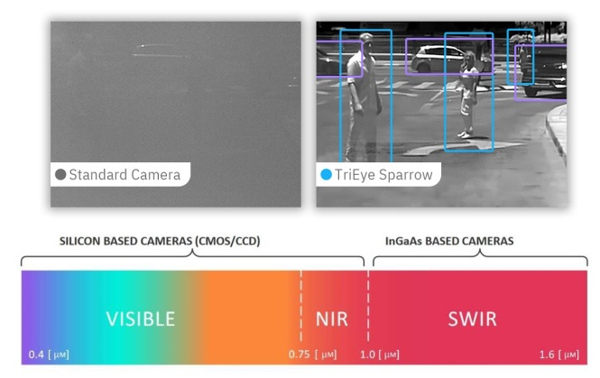 Перевод Помогут ли SWIR-камеры беспилотным автомобилям преодолеть ограничения геозон
