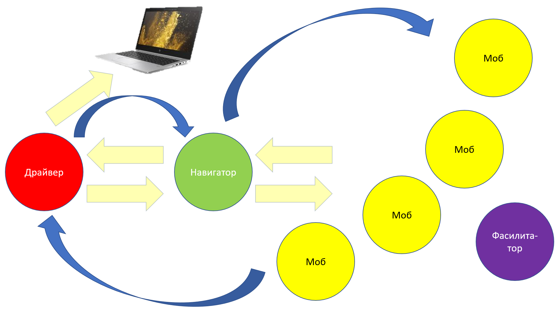 Схема работы в моббинге