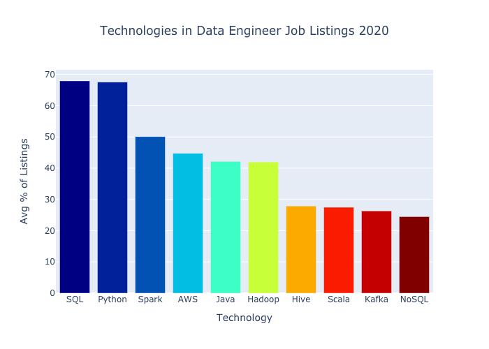 [Перевод] Самые востребованные навыки в профессии data engineer