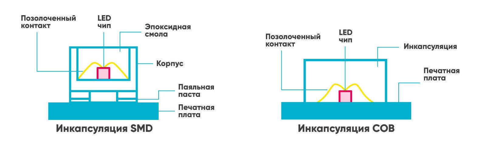 Технологии производства светодиодных LED экранов: Micro-LED vs. Mini-LED — IT-МИР. ПОМОЩЬ В IT-МИРЕ 2021