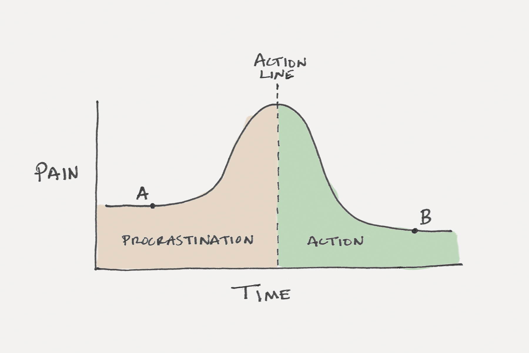 7 tools that help us defeat the procrastination of