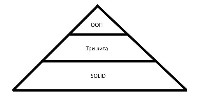 ООП, «святая троица» и SOLID: некоторый минимум знаний о них
