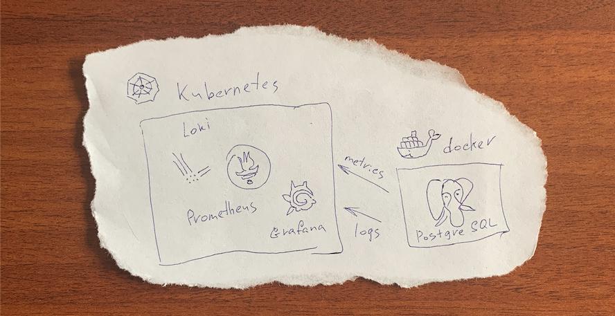 Мониторинг и логирование внешних сервисов в кластер Kubernetes