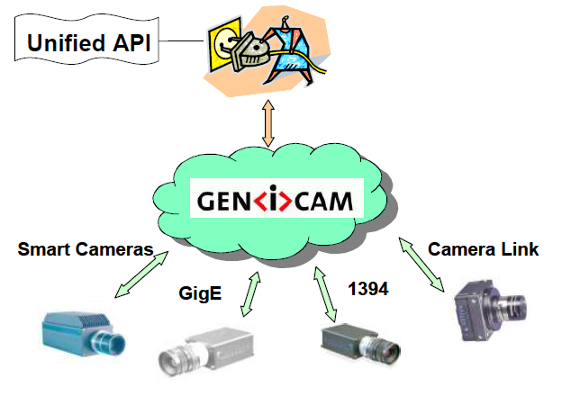 USB3Vision and GenICam. A look from the inside. I