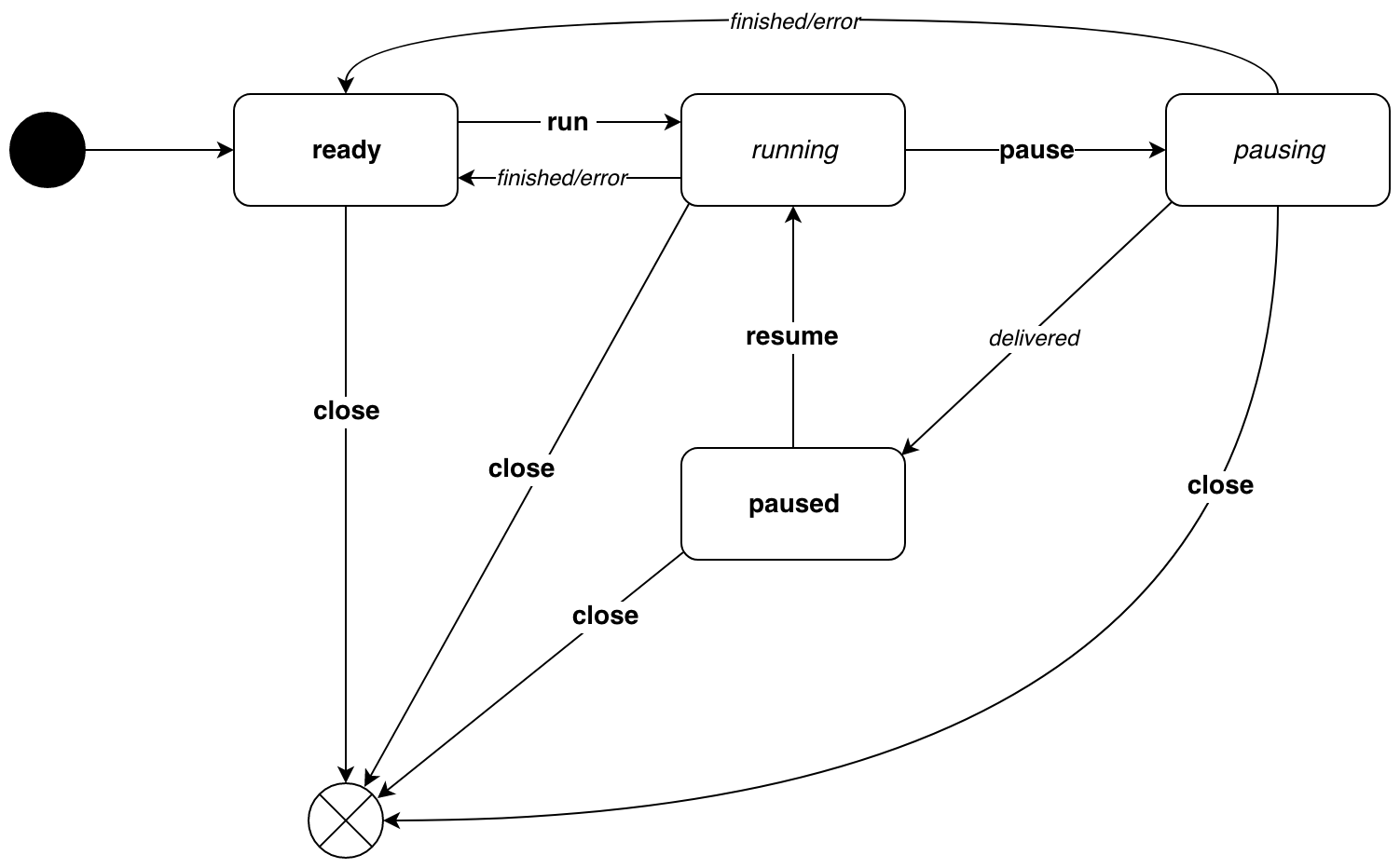 pipe_lifecycle