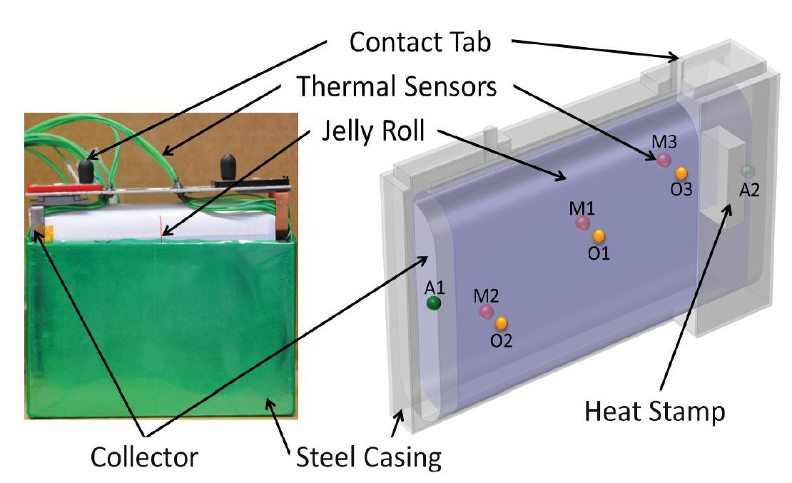 Модельный литий-ионный призматический элемент (слева) и его CAD-модель (справа) для теплового анализа