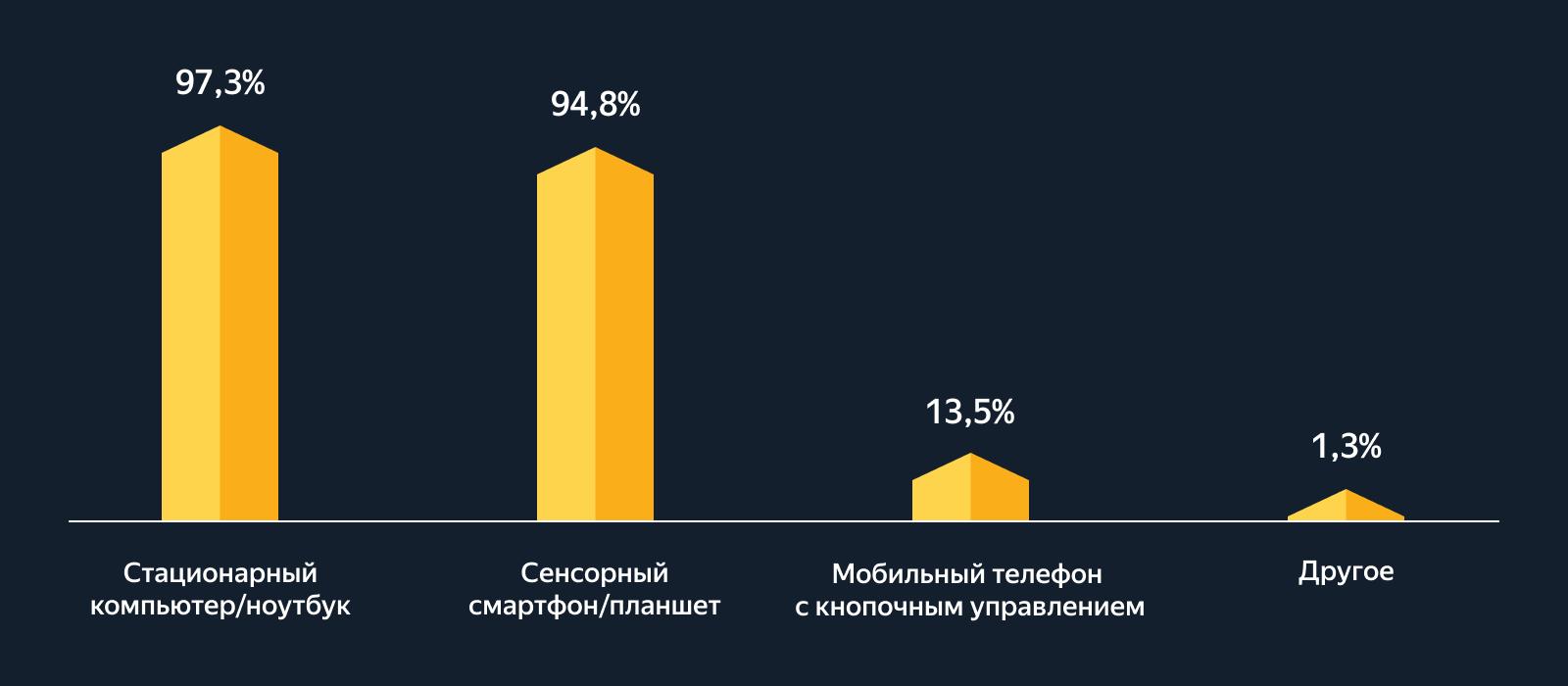 Столбчатая диаграмма по данным таблицы 1
