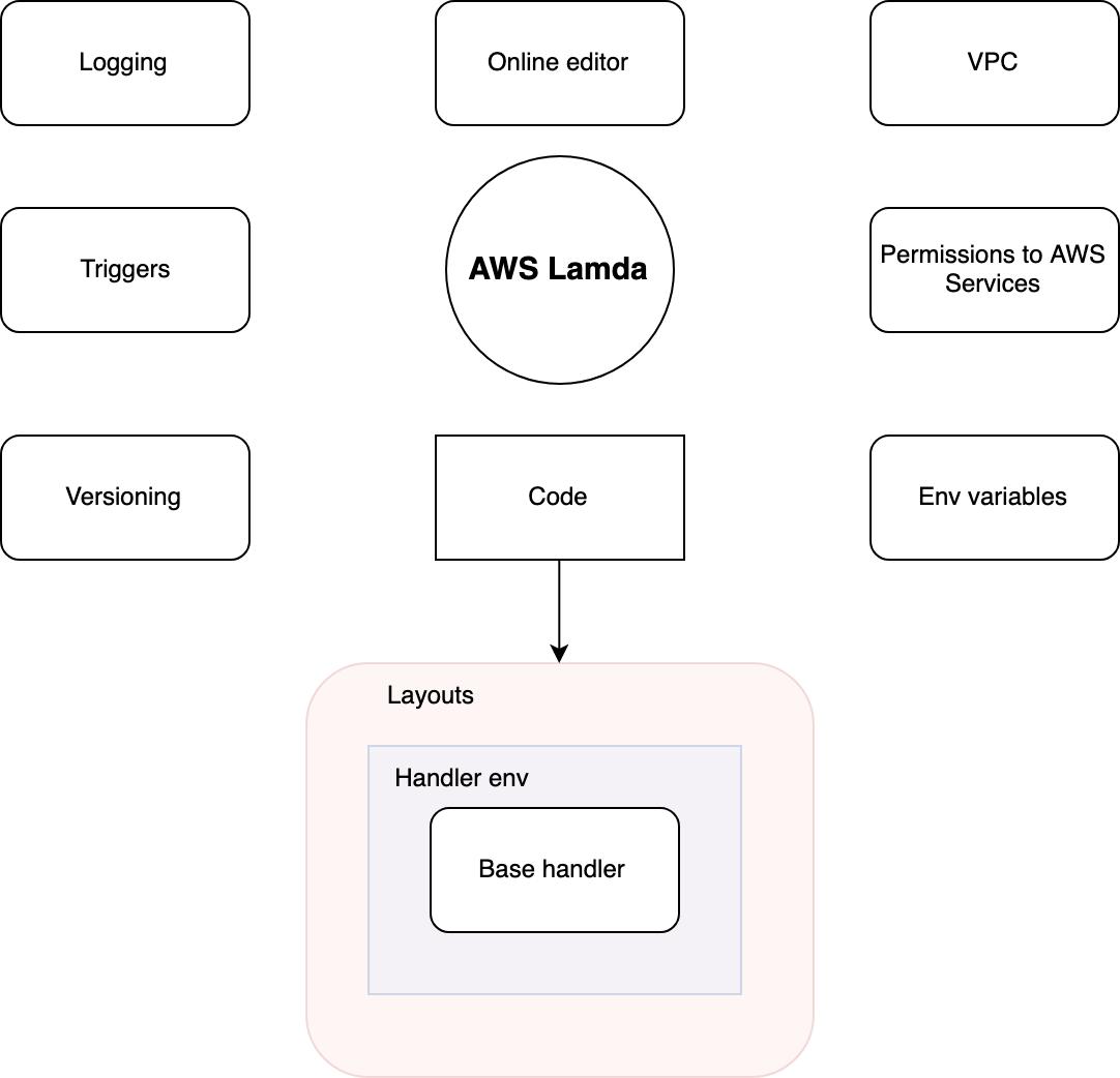 AWS Lambda — теория, знакомство
