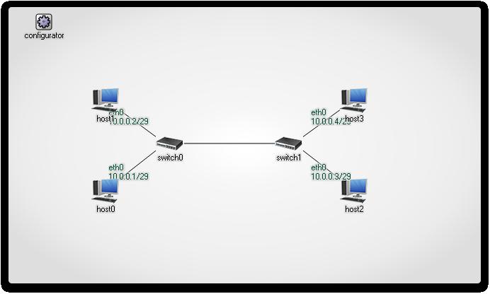 IPv4NetworkConfigurator: network