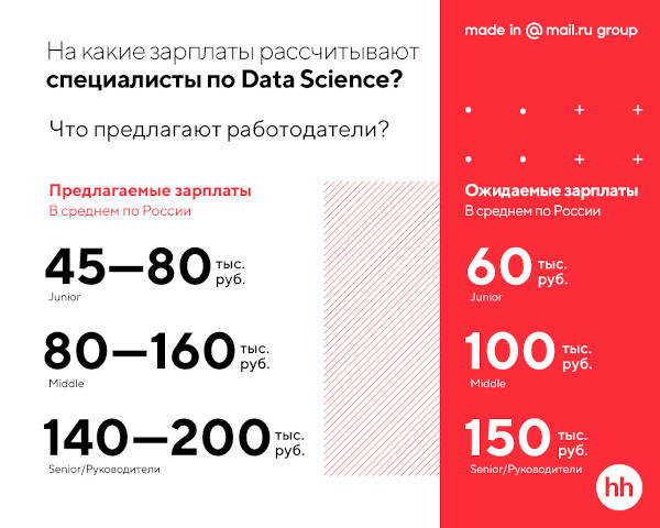 Портрет Data Scientist в России. Только факты