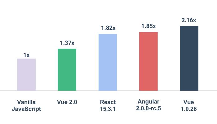сравнение скорости рендеринга страниц разными javascript фреймворками относительно чистого javascript