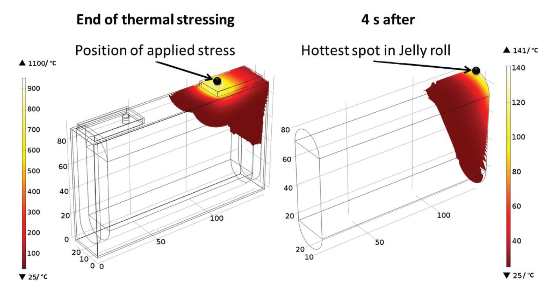 Модель распространения тепла при температуре сварки вывода 1100 °C. Показаны распределения температуры через четыре секунды после повышения температуры на границе (слева) и через четыре секунды после удаления источника тепла (справа)