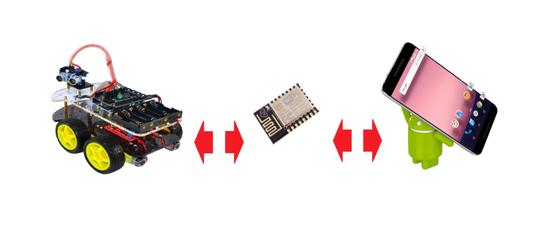 Программирование и передача данных в «Ардуино» по «воздуху» с помощью ESP8266. Часть Третья. Здравствуй, «ANDROID»