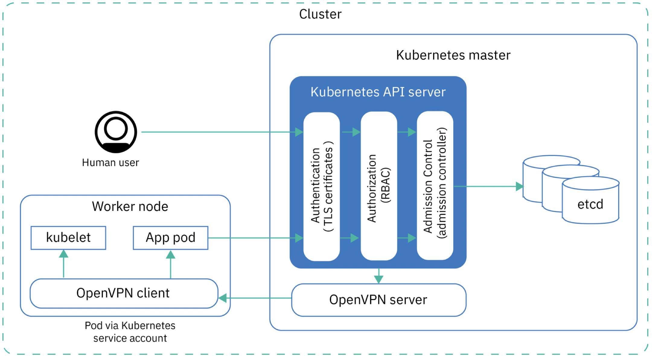 Доступ к Kubernetes API и etcd
