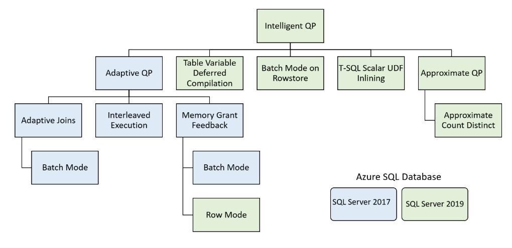 Перевод Обратная связь по грантам памяти (memory grant feedback) в SQL Server 2019