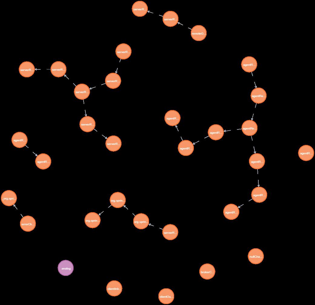Результат выполнения запроса на примере приложения АнаЛог