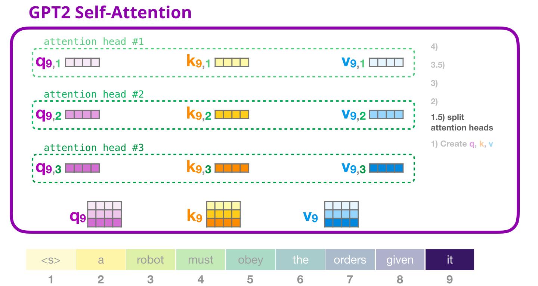 gpt2-self-attention-split-attention-heads-2