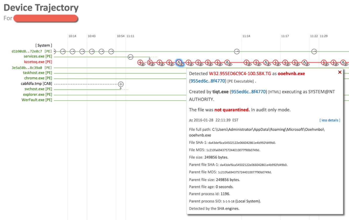 Визуализация активных процессов на узле с помощью Cisco AMP4E