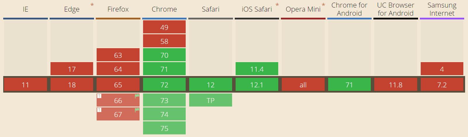 Soporte de navegador para importaciones dinámicas