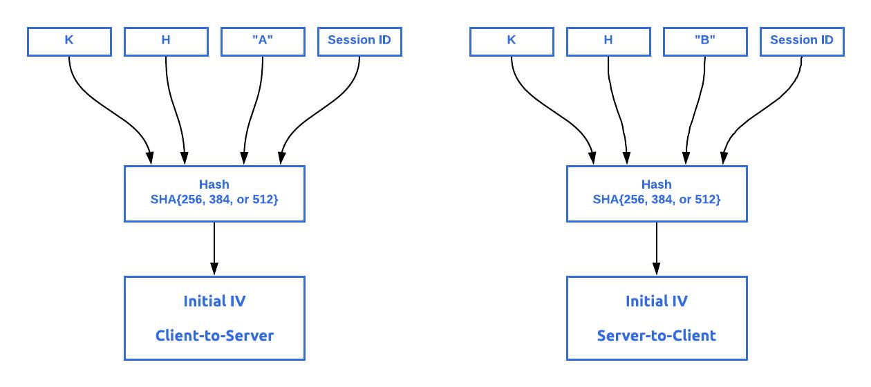 Генерация начального вектора IV