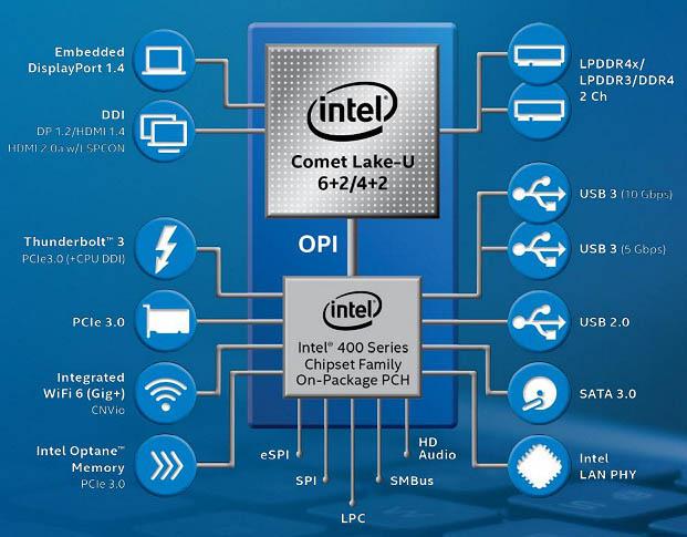 Intel Comet Lake: немного 14 нм в десятом поколении / Блог
