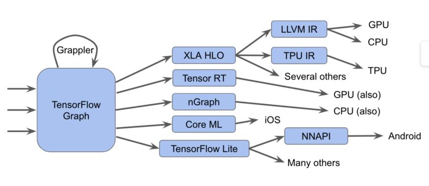 [Перевод] LLVM для Tensorflow, или компилятор эпохи конца закона Мура