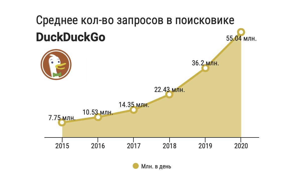 Маленький, но гордый: DuckDuckGo против рекламных монстров — IT-МИР. ПОМОЩЬ В IT-МИРЕ 2021