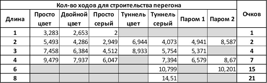 Количество ходов для строительства перегона