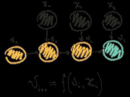 Долой циклы, или Неленивая композиция алгоритмов в C