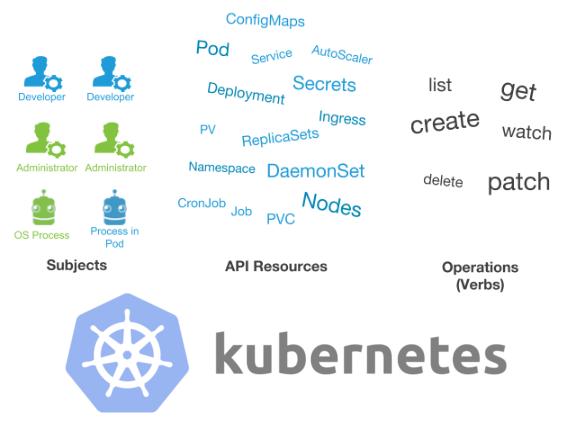 Пользователи и авторизация RBAC в Kubernetes
