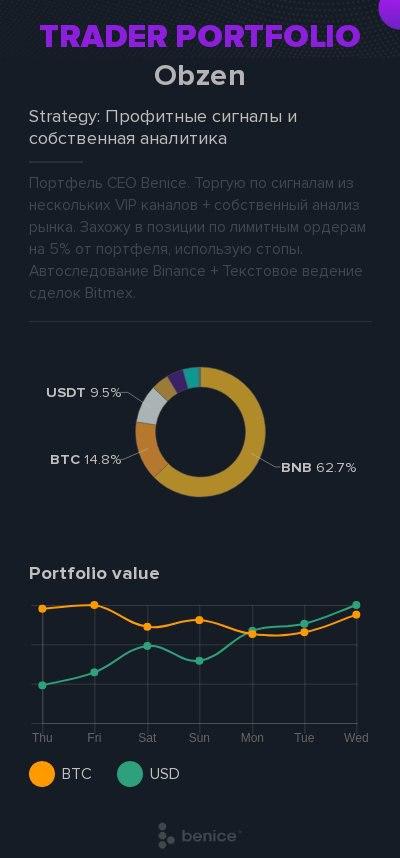 portfolio of public trader