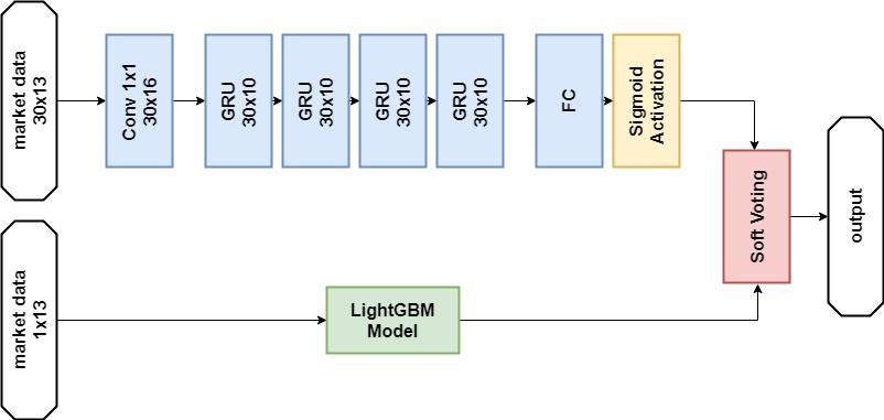 Hyperopt Lightgbm