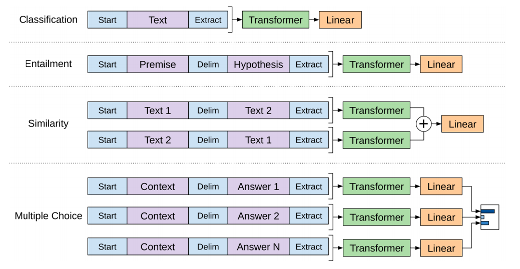 openai-input transformations