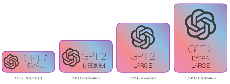 gpt2-sizes