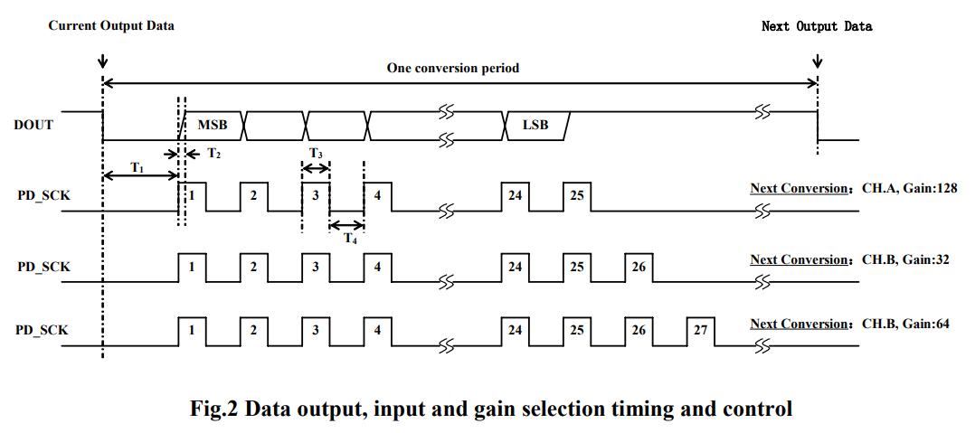Протокол HX711